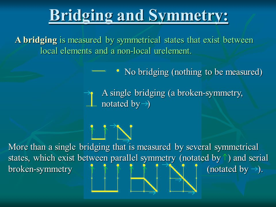 Bridging and Modern Math: Most of modern mathematical frameworks are based only on broken- symmetry (marked by white rectangles) as a first-order property.