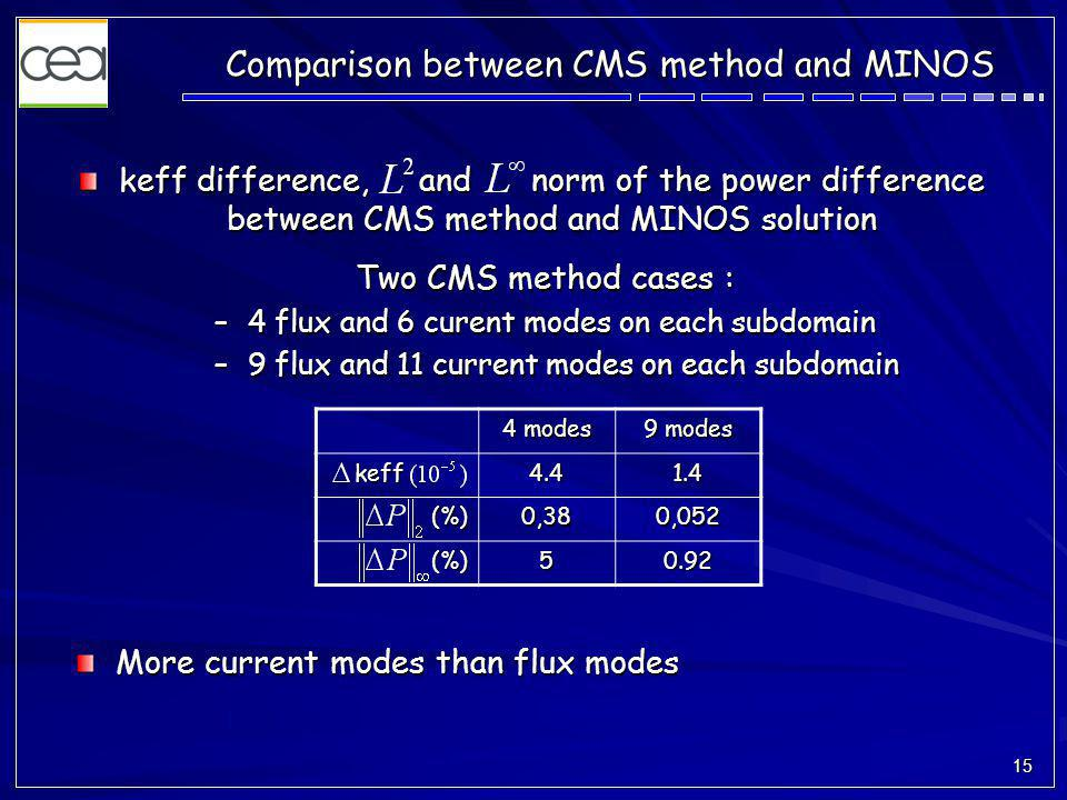 15 Comparison between CMS method and MINOS keff difference, and norm of the power difference between CMS method and MINOS solution 4 modes 9 modes keff keff4.41.4 (%)0,380,052 (%)50.92 More current modes than flux modes Two CMS method cases : –4 flux and 6 curent modes on each subdomain –9 flux and 11 current modes on each subdomain