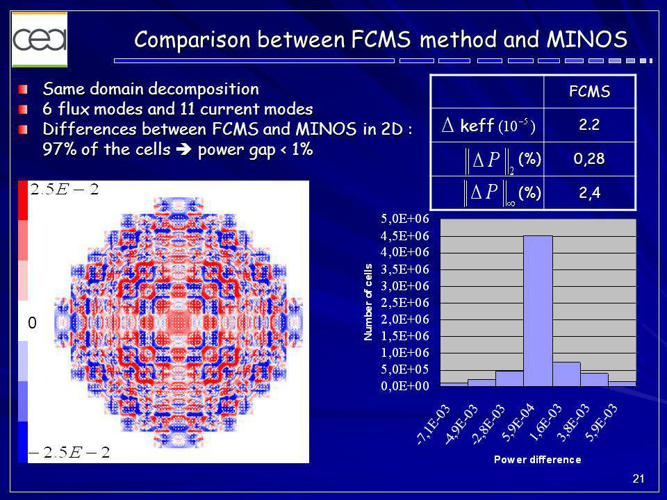21 Same domain decomposition 6 flux modes and 11 current modes Differences between FCMS and MINOS in 2D : 97% of the cells  power gap < 1% FCMS keff keff2.2 (%)0,28 (%)2,4 0 Comparison between FCMS method and MINOS