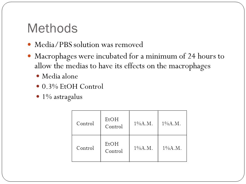 Methods Media/PBS solution was removed Macrophages were incubated for a minimum of 24 hours to allow the medias to have its effects on the macrophages Media alone 0.3% EtOH Control 1% astragalus Control 1%A.M.