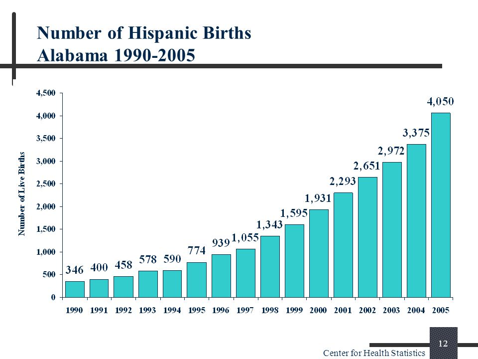 Center for Health Statistics 12 Number of Hispanic Births Alabama 1990-2005