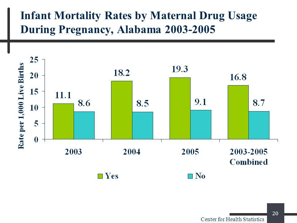 Center for Health Statistics 20 Infant Mortality Rates by Maternal Drug Usage During Pregnancy, Alabama 2003-2005