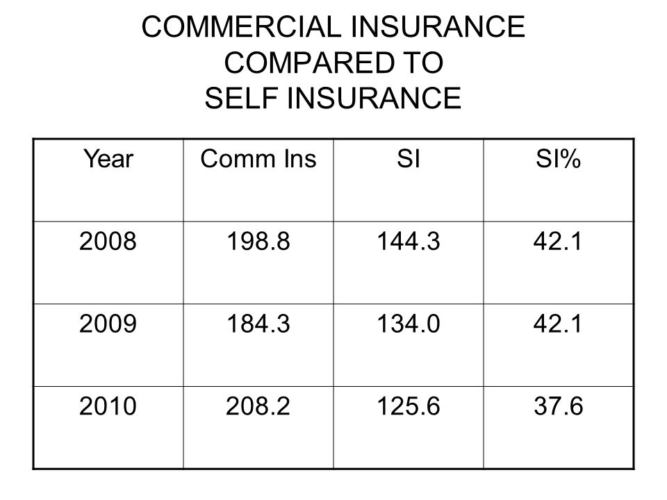 COMMERCIAL INSURANCE COMPARED TO SELF INSURANCE YearComm InsSISI% 2008198.8144.342.1 2009184.3134.042.1 2010208.2125.637.6