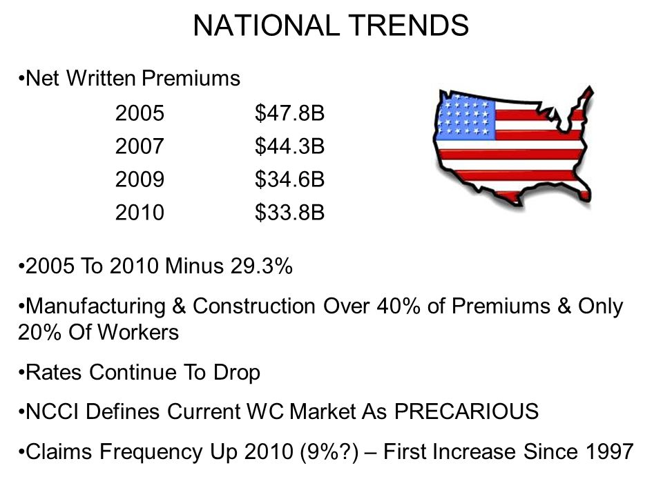 NATIONAL TRENDS Net Written Premiums 2005$47.8B 2007$44.3B 2009$34.6B 2010$33.8B 2005 To 2010 Minus 29.3% Manufacturing & Construction Over 40% of Premiums & Only 20% Of Workers Rates Continue To Drop NCCI Defines Current WC Market As PRECARIOUS Claims Frequency Up 2010 (9% ) – First Increase Since 1997