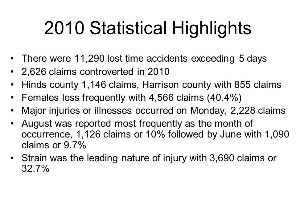 2010 Statistical Highlights There were 11,290 lost time accidents exceeding 5 days 2,626 claims controverted in 2010 Hinds county 1,146 claims, Harrison county with 855 claims Females less frequently with 4,566 claims (40.4%) Major injuries or illnesses occurred on Monday, 2,228 claims August was reported most frequently as the month of occurrence, 1,126 claims or 10% followed by June with 1,090 claims or 9.7% Strain was the leading nature of injury with 3,690 claims or 32.7%