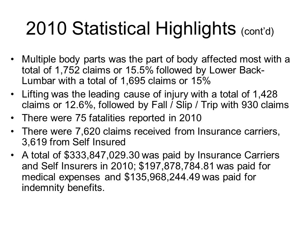 2010 Statistical Highlights (cont'd) Multiple body parts was the part of body affected most with a total of 1,752 claims or 15.5% followed by Lower Back- Lumbar with a total of 1,695 claims or 15% Lifting was the leading cause of injury with a total of 1,428 claims or 12.6%, followed by Fall / Slip / Trip with 930 claims There were 75 fatalities reported in 2010 There were 7,620 claims received from Insurance carriers, 3,619 from Self Insured A total of $333,847,029.30 was paid by Insurance Carriers and Self Insurers in 2010; $197,878,784.81 was paid for medical expenses and $135,968,244.49 was paid for indemnity benefits.