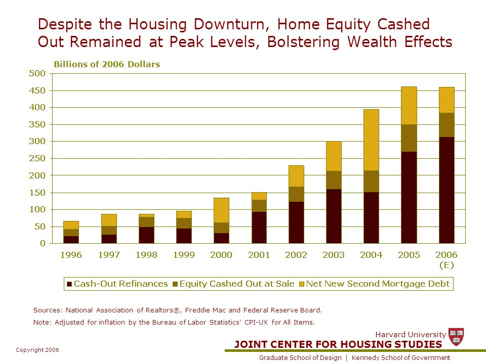 JOINT CENTER FOR HOUSING STUDIES Graduate School of Design | Kennedy School of Government Harvard University Copyright 2006 Despite the Housing Downturn, Home Equity Cashed Out Remained at Peak Levels, Bolstering Wealth Effects Sources: National Association of Realtors®, Freddie Mac and Federal Reserve Board.
