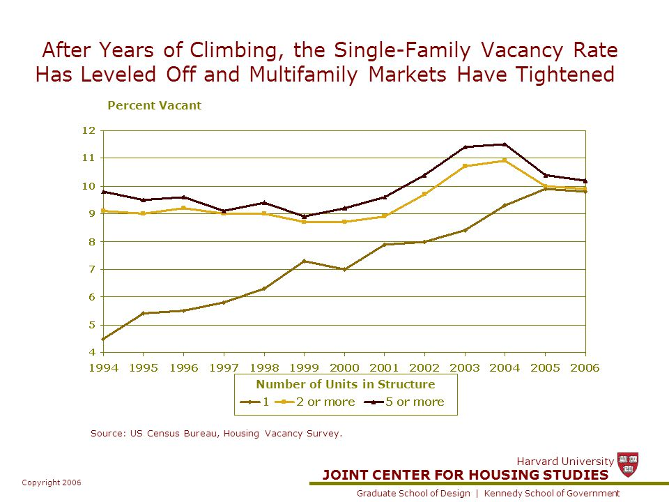 JOINT CENTER FOR HOUSING STUDIES Graduate School of Design | Kennedy School of Government Harvard University Copyright 2006 After Years of Climbing, the Single-Family Vacancy Rate Has Leveled Off and Multifamily Markets Have Tightened Source: US Census Bureau, Housing Vacancy Survey.