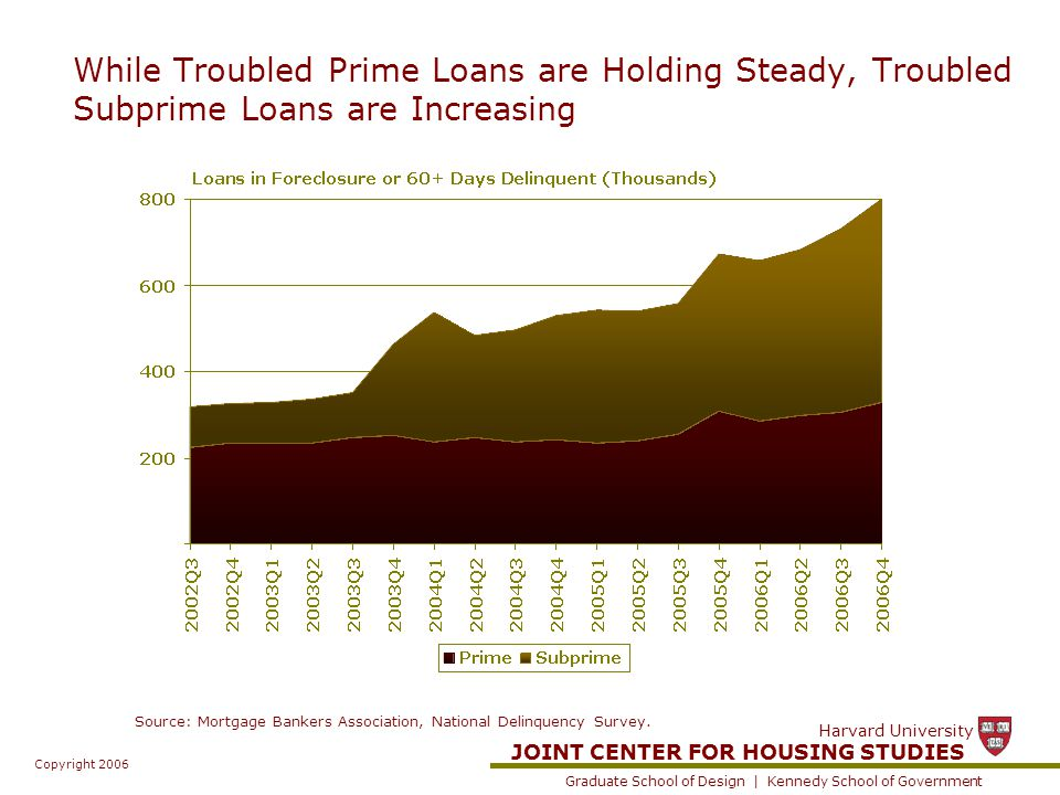JOINT CENTER FOR HOUSING STUDIES Graduate School of Design | Kennedy School of Government Harvard University Copyright 2006 While Troubled Prime Loans are Holding Steady, Troubled Subprime Loans are Increasing Source: Mortgage Bankers Association, National Delinquency Survey.