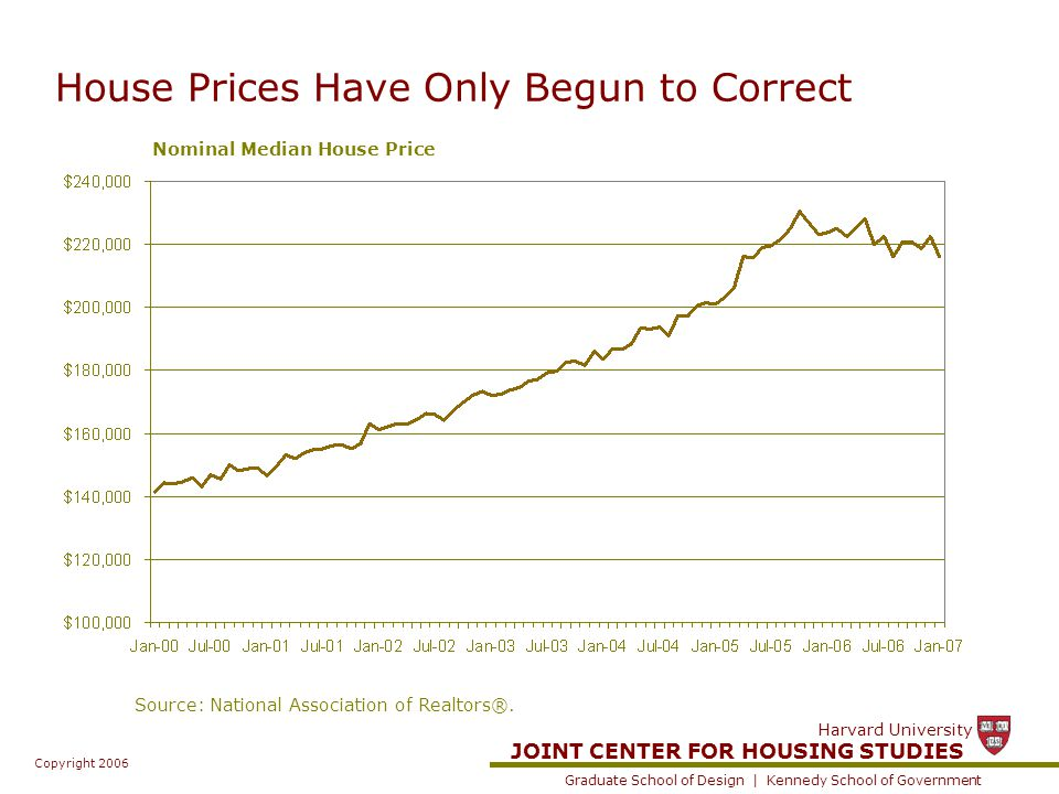 JOINT CENTER FOR HOUSING STUDIES Graduate School of Design | Kennedy School of Government Harvard University Copyright 2006 House Prices Have Only Begun to Correct Nominal Median House Price Source: National Association of Realtors®.