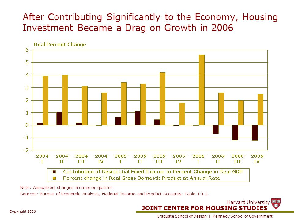 JOINT CENTER FOR HOUSING STUDIES Graduate School of Design | Kennedy School of Government Harvard University Copyright 2006 After Contributing Significantly to the Economy, Housing Investment Became a Drag on Growth in 2006 Note: Annualized changes from prior quarter.