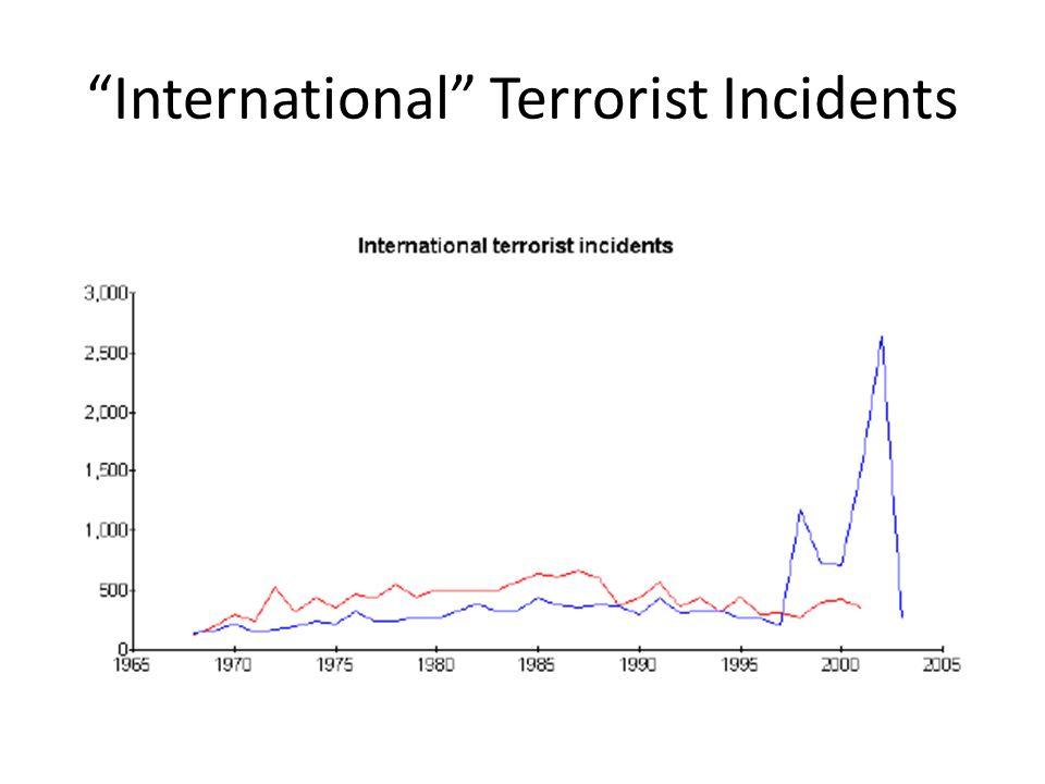 International Terrorist Incidents