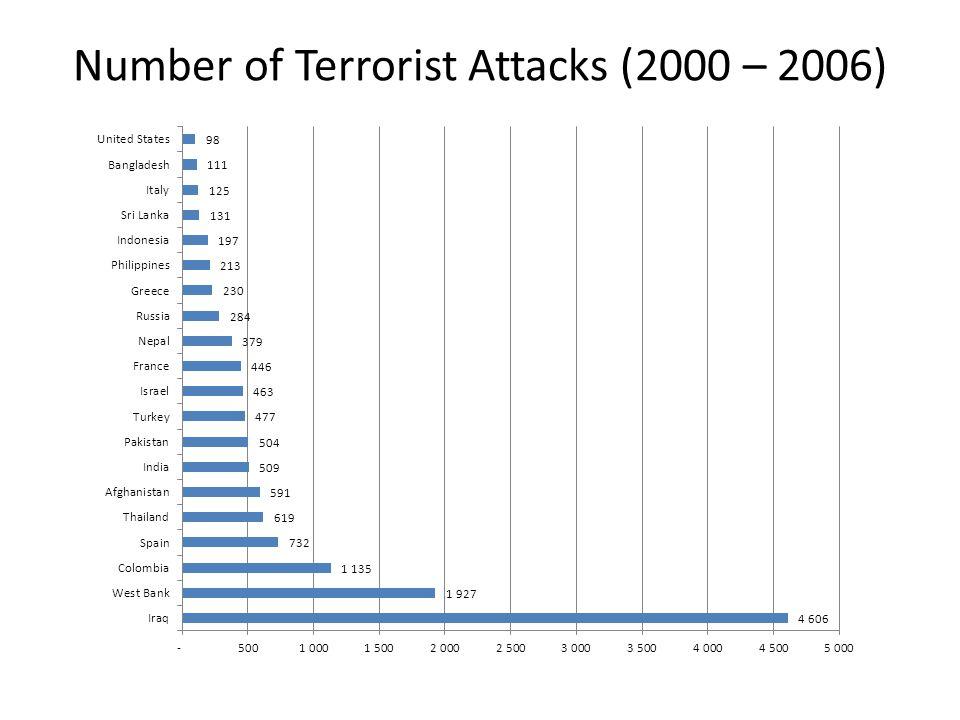 Number of Terrorist Attacks (2000 – 2006)