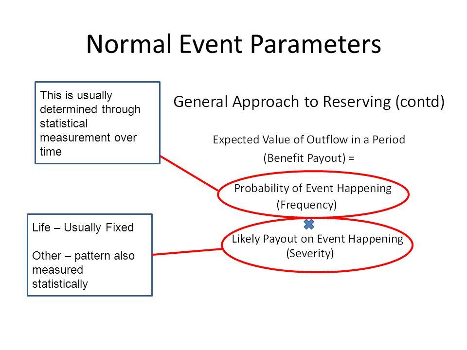 Normal Event Parameters This is usually determined through statistical measurement over time Life – Usually Fixed Other – pattern also measured statis