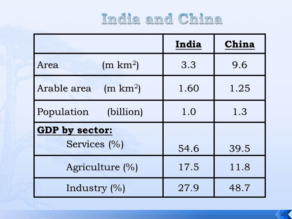 IndiaChina Area (m km 2 ) 3.39.6 Arable area (m km 2 ) 1.601.25 Population (billion) 1.01.3 GDP by sector: Services (%) 54.639.5 Agriculture (%) 17.51