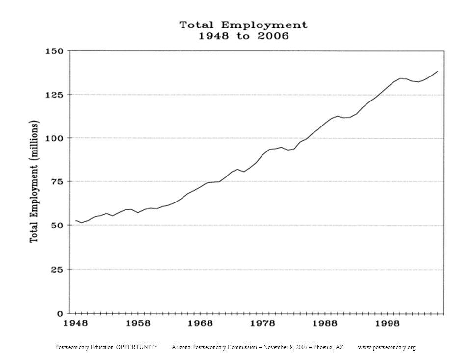 Total Employment Postsecondary Education OPPORTUNITY Arizona Postsecondary Commission – November 8, 2007 – Phoenix, AZ www.postsecondary.org