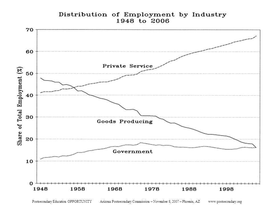 Distribution of Employment Postsecondary Education OPPORTUNITY Arizona Postsecondary Commission – November 8, 2007 – Phoenix, AZ www.postsecondary.org