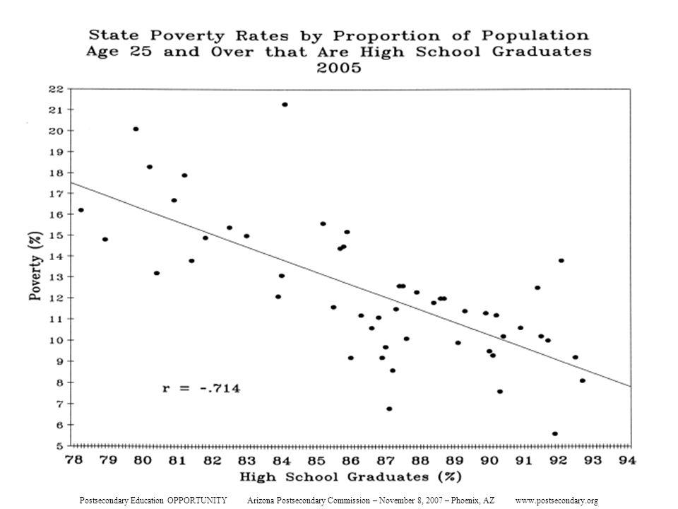 State Poverty Rates Postsecondary Education OPPORTUNITY Arizona Postsecondary Commission – November 8, 2007 – Phoenix, AZ www.postsecondary.org