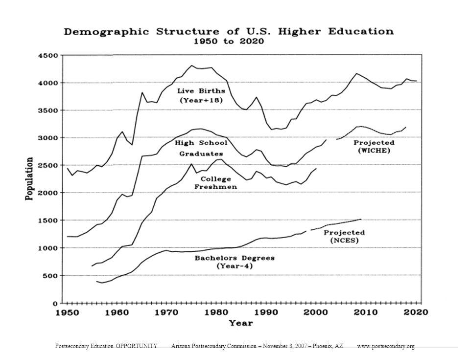 Demographic Structure of Higher Educ Postsecondary Education OPPORTUNITY Arizona Postsecondary Commission – November 8, 2007 – Phoenix, AZ www.postsecondary.org
