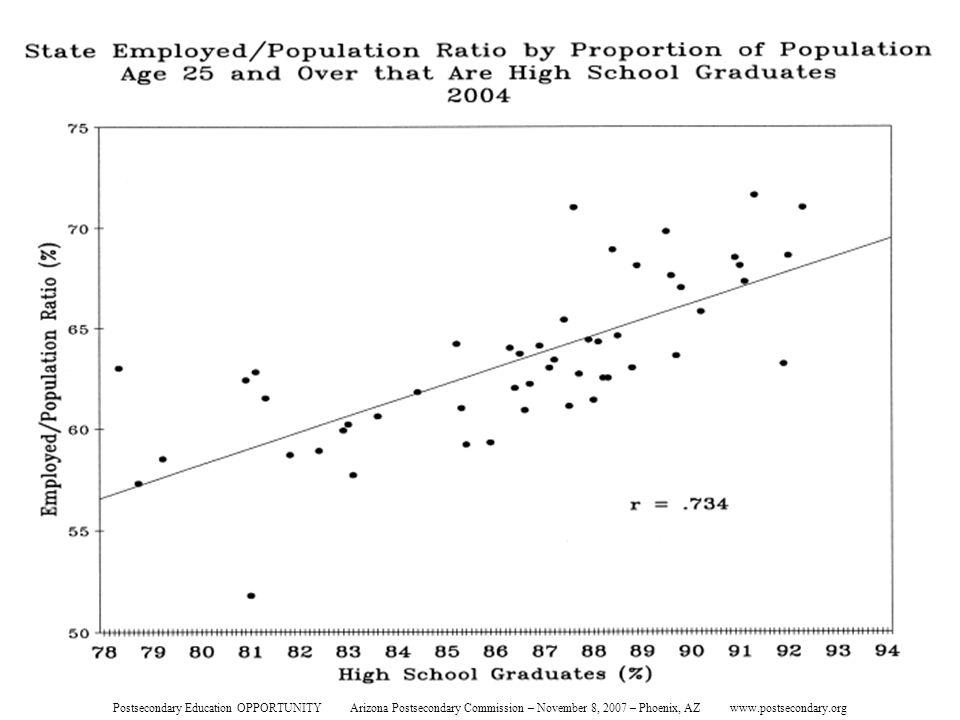 State Employed/Population Ratio Postsecondary Education OPPORTUNITY Arizona Postsecondary Commission – November 8, 2007 – Phoenix, AZ www.postsecondary.org