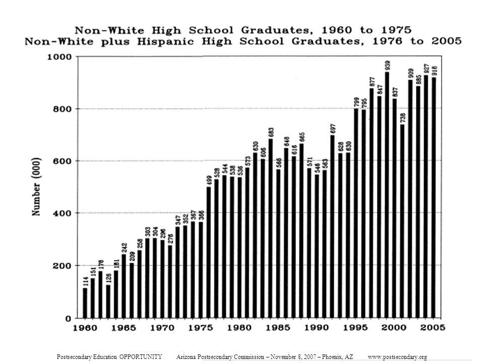 Minority High School Graduate Numbers Postsecondary Education OPPORTUNITY Arizona Postsecondary Commission – November 8, 2007 – Phoenix, AZ www.postsecondary.org