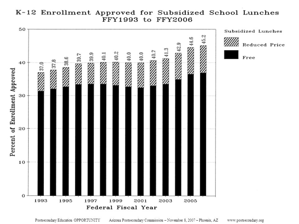 K-12 Enrollment Approved for Subsidized School Lunches Postsecondary Education OPPORTUNITY Arizona Postsecondary Commission – November 8, 2007 – Phoen