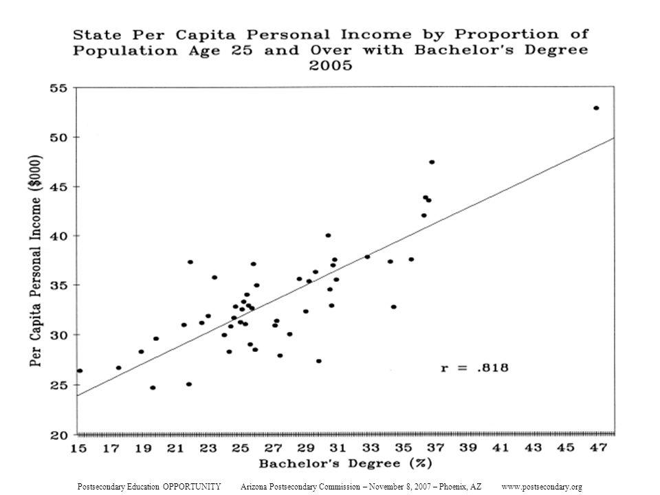 State Per Capita Personal Income Postsecondary Education OPPORTUNITY Arizona Postsecondary Commission – November 8, 2007 – Phoenix, AZ www.postsecondary.org