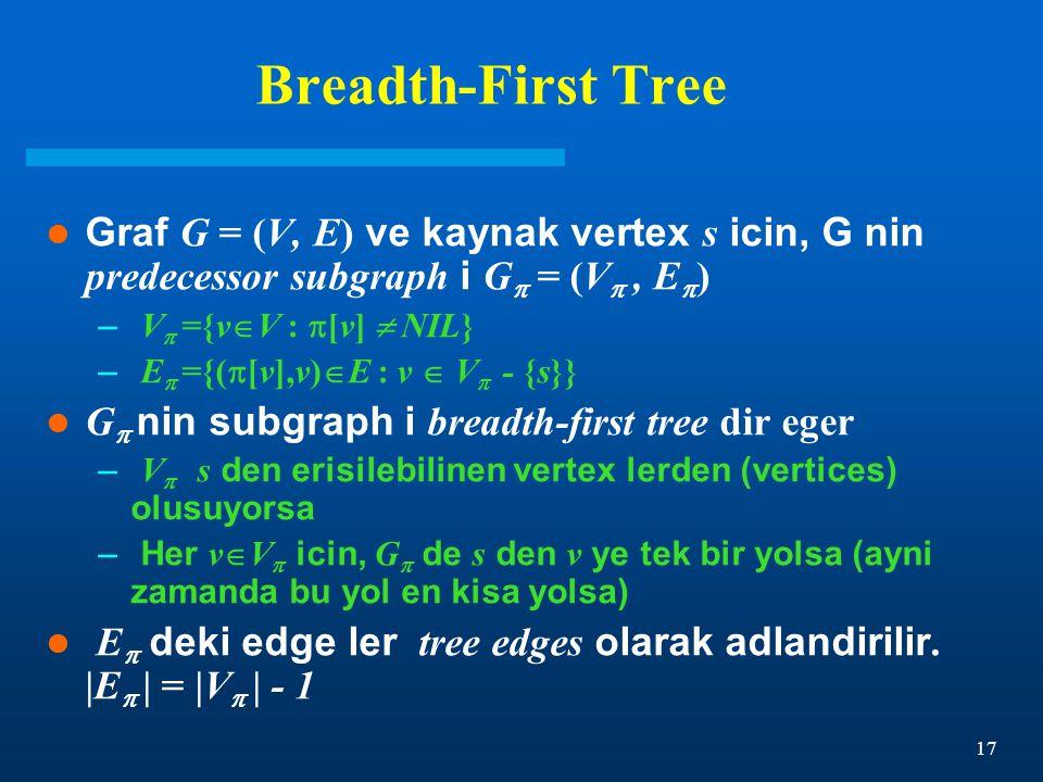 17 Breadth-First Tree Graf G = (V, E) ve kaynak vertex s icin, G nin predecessor subgraph i G  = (V , E  ) – V  ={v  V :  [v]  NIL} – E  ={(  [v],v)  E : v  V  - {s}} G  nin subgraph i breadth-first tree dir eger – V  s den erisilebilinen vertex lerden (vertices) olusuyorsa – Her v  V  icin, G  de s den v ye tek bir yolsa (ayni zamanda bu yol en kisa yolsa) E  deki edge ler tree edges olarak adlandirilir.