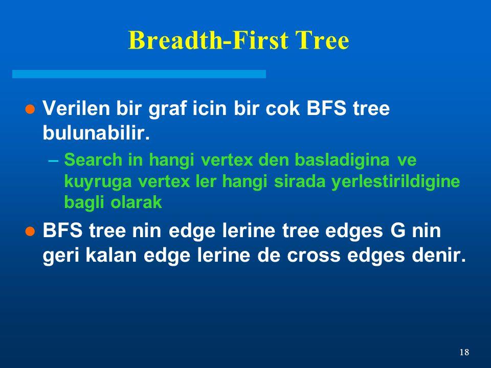 18 Breadth-First Tree Verilen bir graf icin bir cok BFS tree bulunabilir. –Search in hangi vertex den basladigina ve kuyruga vertex ler hangi sirada y