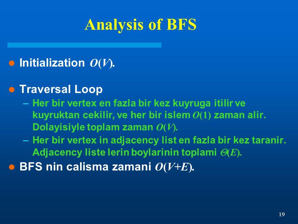 19 Analysis of BFS Initialization O(V). Traversal Loop –Her bir vertex en fazla bir kez kuyruga itilir ve kuyruktan cekilir, ve her bir islem O(1) zam