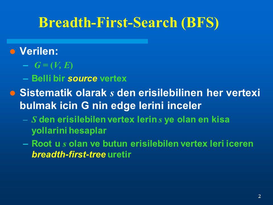 2 Breadth-First-Search (BFS) Verilen: – G = (V, E) –Belli bir source vertex Sistematik olarak s den erisilebilinen her vertexi bulmak icin G nin edge lerini inceler –S den erisilebilen vertex lerin s ye olan en kisa yollarini hesaplar –Root u s olan ve butun erisilebilen vertex leri iceren breadth-first-tree uretir