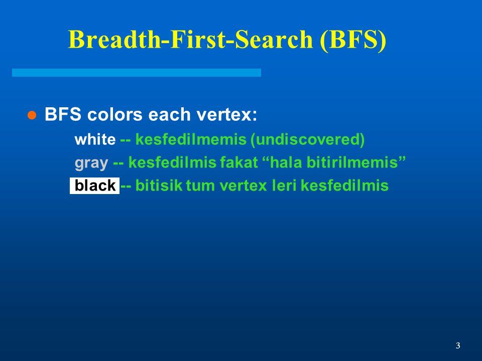 3 Breadth-First-Search (BFS) BFS colors each vertex: white -- kesfedilmemis (undiscovered) gray -- kesfedilmis fakat hala bitirilmemis black -- bitisik tum vertex leri kesfedilmis
