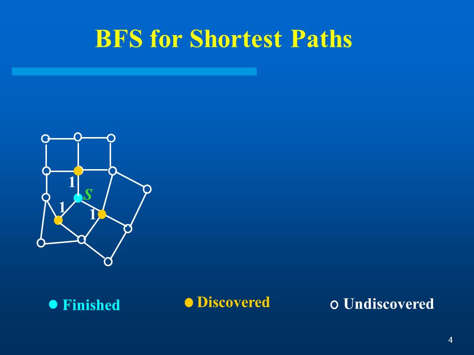 4 BFS for Shortest Paths Finished Discovered Undiscovered S 1 1 1