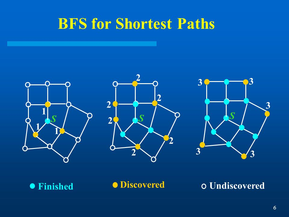 6 BFS for Shortest Paths Finished Discovered Undiscovered S 1 1 1 S 2 2 2 2 2 2 S 3 3 3 3 3