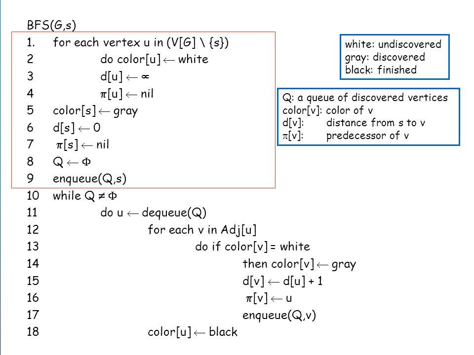 7 BFS(G,s) 1.for each vertex u in (V[G] \ {s}) 2do color[u]  white 3d[u]   4  [u]  nil 5color[s]  gray 6d[s]  0 7  [s]  nil 8Q   9enqueue(Q,s) 10while Q   11do u  dequeue(Q) 12for each v in Adj[u] 13do if color[v] = white 14then color[v]  gray 15d[v]  d[u] + 1 16  [v]  u 17enqueue(Q,v) 18color[u]  black white: undiscovered gray: discovered black: finished Q: a queue of discovered vertices color[v]: color of v d[v]: distance from s to v  [v]: predecessor of v