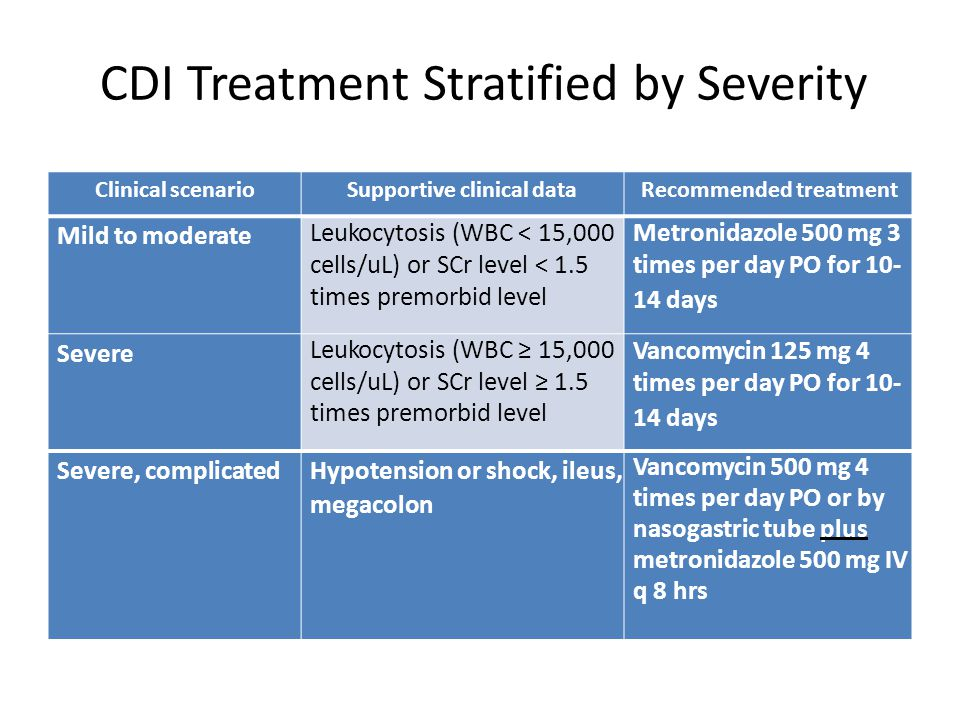 Clinical scenarioRecommended treatment First recurrence Treat as first episode according to disease severity Second recurrence Treat with oral vancomycin taper and/or pulse dosing Management ofRecurrent CDI Rates of recurrent CDI: – 20% after first episode – 45% after first recurrence – 65% after two or more recurrences Cohen SH, et al.
