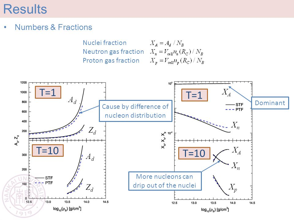 Results Numbers & Fractions T=1 T=10 Nuclei fraction Neutron gas fraction Proton gas fraction T=1 T=10 Cause by difference of nucleon distribution More nucleons can drip out of the nuclei AdAd ZdZd AdAd ZdZd XAXA XAXA XnXn XnXn XpXp Dominant