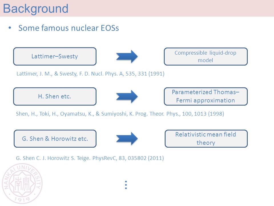 Background … Lattimer–Swesty Compressible liquid-drop model Lattimer, J. M., & Swesty, F. D. Nucl. Phys. A, 535, 331 (1991) Some famous nuclear EOSs H