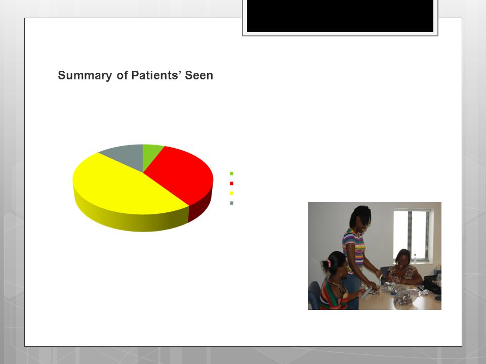 Summary of Patients' Seen