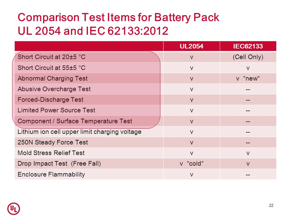 Comparison Test Items for Battery Pack UL 2054 and IEC 62133:2012 UL2054IEC62133 Short Circuit at 20±5 °Cv(Cell Only) Short Circuit at 55±5 °Cvv Abnormal Charging Testvv *new* Abusive Overcharge Testv-- Forced-Discharge Testv-- Limited Power Source Testv-- Component / Surface Temperature Testv-- Lithium ion cell upper limit charging voltagev-- 250N Steady Force Testv-- Mold Stress Relief Testvv Drop Impact Test (Free Fall)v *cold*v Enclosure Flammabilityv-- 22