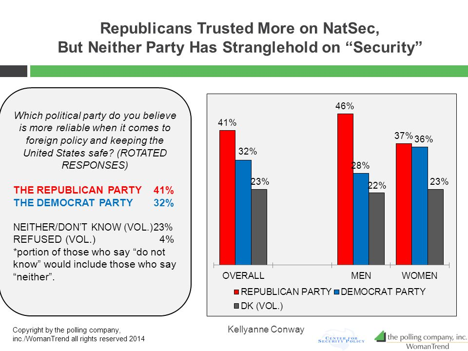 Republicans Trusted More on NatSec, But Neither Party Has Stranglehold on Security Which political party do you believe is more reliable when it comes to foreign policy and keeping the United States safe.