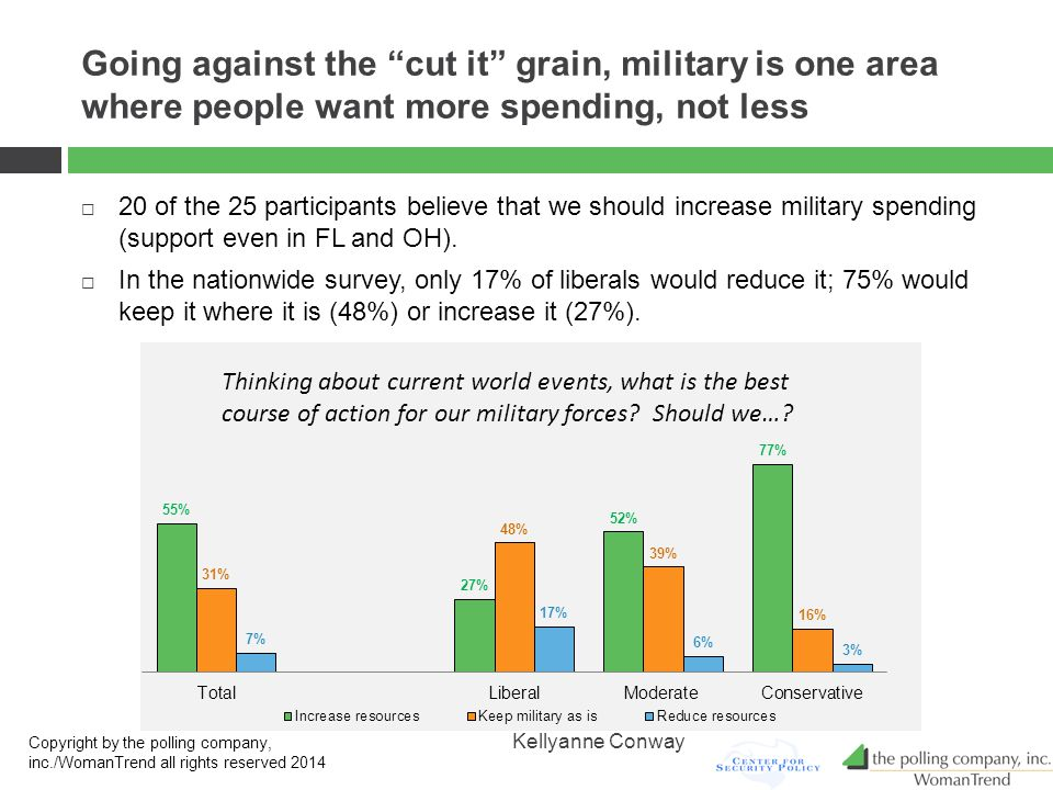 Going against the cut it grain, military is one area where people want more spending, not less  20 of the 25 participants believe that we should increase military spending (support even in FL and OH).