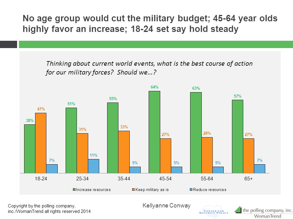 No age group would cut the military budget; 45-64 year olds highly favor an increase; 18-24 set say hold steady Copyright by the polling company, inc./WomanTrend all rights reserved 2014 Kellyanne Conway