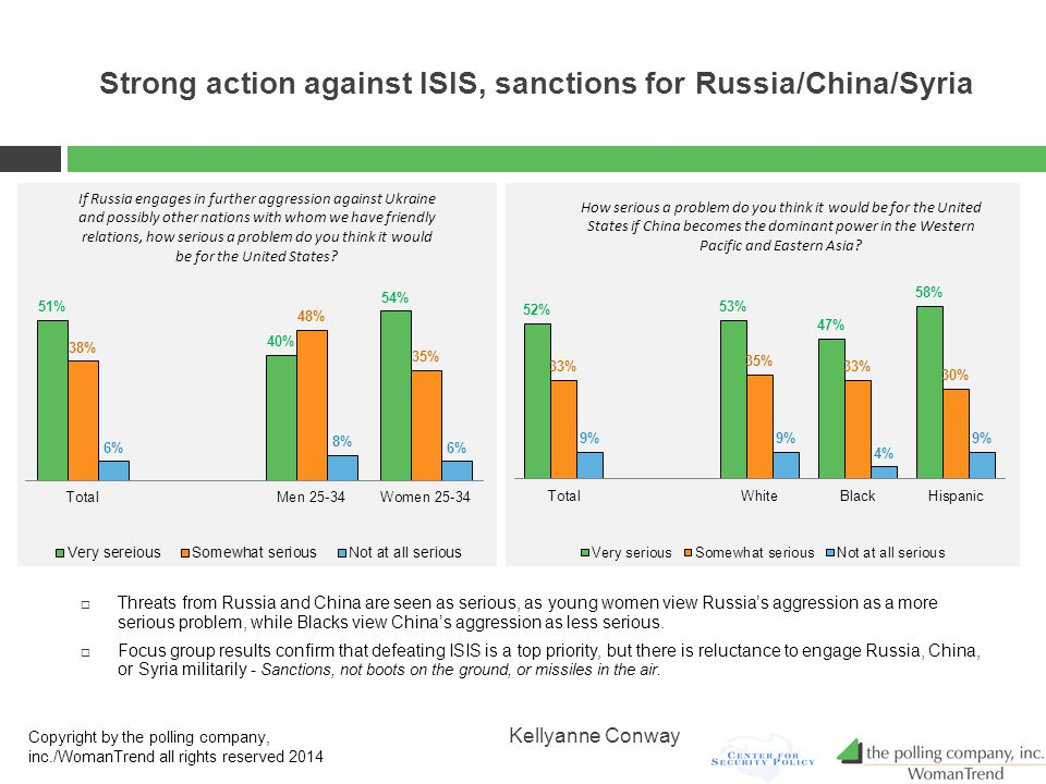 Strong action against ISIS, sanctions for Russia/China/Syria  Threats from Russia and China are seen as serious, as young women view Russia's aggression as a more serious problem, while Blacks view China's aggression as less serious.