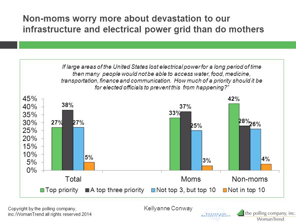 Non-moms worry more about devastation to our infrastructure and electrical power grid than do mothers Copyright by the polling company, inc./WomanTrend all rights reserved 2014 Kellyanne Conway