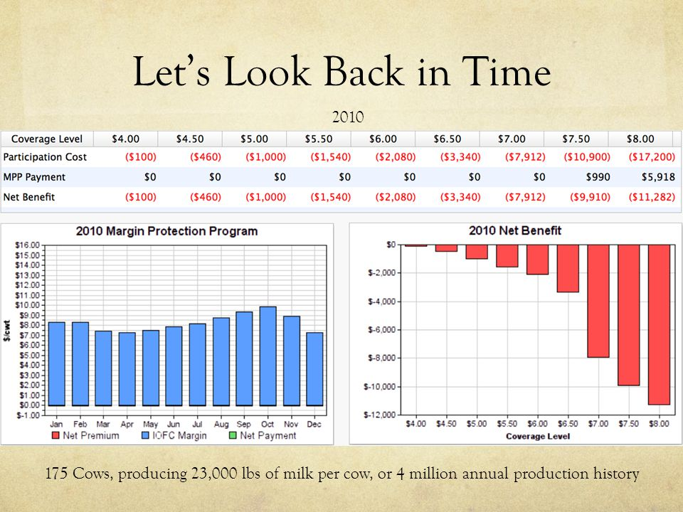 Let's Look Back in Time 2010 175 Cows, producing 23,000 lbs of milk per cow, or 4 million annual production history