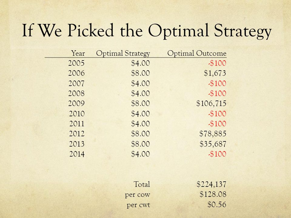 If We Picked the Optimal Strategy YearOptimal StrategyOptimal Outcome 2005$4.00-$100 2006$8.00$1,673 2007$4.00-$100 2008$4.00-$100 2009$8.00$106,715 2010$4.00-$100 2011$4.00-$100 2012$8.00$78,885 2013$8.00$35,687 2014$4.00-$100 Total$224,137 per cow$128.08 per cwt$0.56