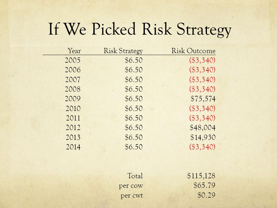 If We Picked Risk Strategy YearRisk StrategyRisk Outcome 2005$6.50($3,340) 2006$6.50($3,340) 2007$6.50($3,340) 2008$6.50($3,340) 2009$6.50$75,574 2010$6.50($3,340) 2011$6.50($3,340) 2012$6.50$48,004 2013$6.50$14,930 2014$6.50($3,340) Total$115,128 per cow$65.79 per cwt$0.29