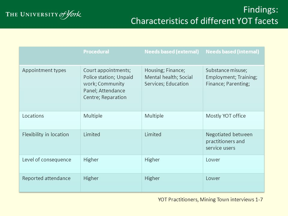 Findings: Youth justice geography and education Practitioners provided extensive support when limited literacy levels impeded the capacity to make a YOT journey.