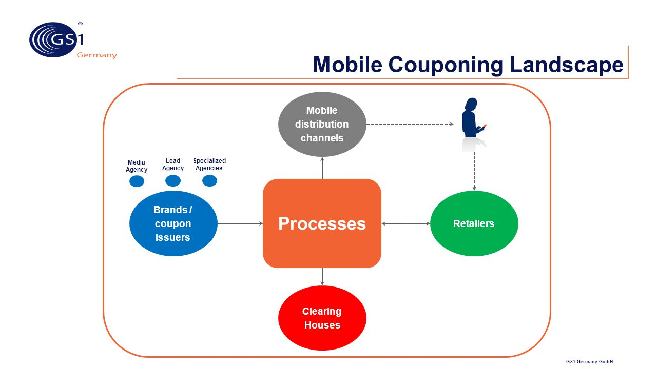 GS1 Germany GmbH Mobile Couponing Landscape Mobile distribution channels Brands / coupon issuers Processes Retailers Clearing Houses Specialized Agenc